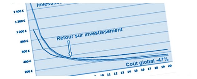offres-services-bilans-technico-economiques